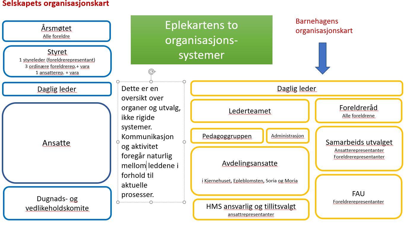 Skjermbilde, Eplekrts.2 org.systemer